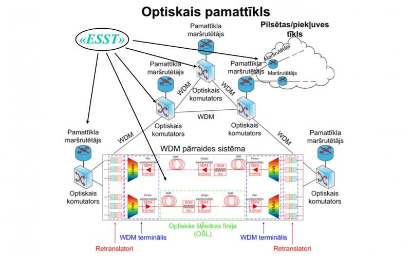 Latvijā rada unikālu, energoefektīvu tehnoloģiju sakaru līniju īpašniekiem un operatoriem